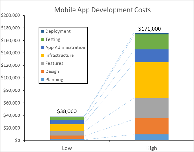 Business Mobile App Cost
