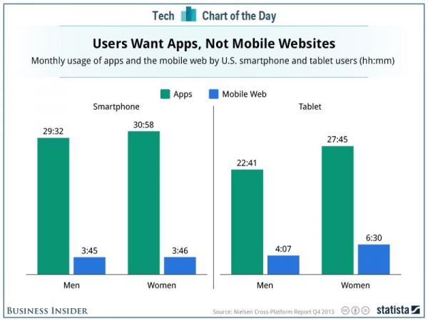 Users Want Mobile Apps
